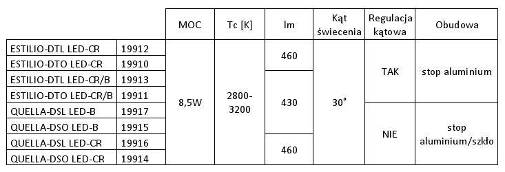 Specyfikacja nowej serii opraw ESTILIO i QUELLA LED